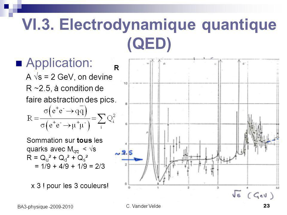 C. Vander Velde23 BA3-physique -2009-2010 VI.3. Electrodynamique quantique (QED) Application: A √s = 2 GeV, on devine R ~2.5, à condition de faire abs