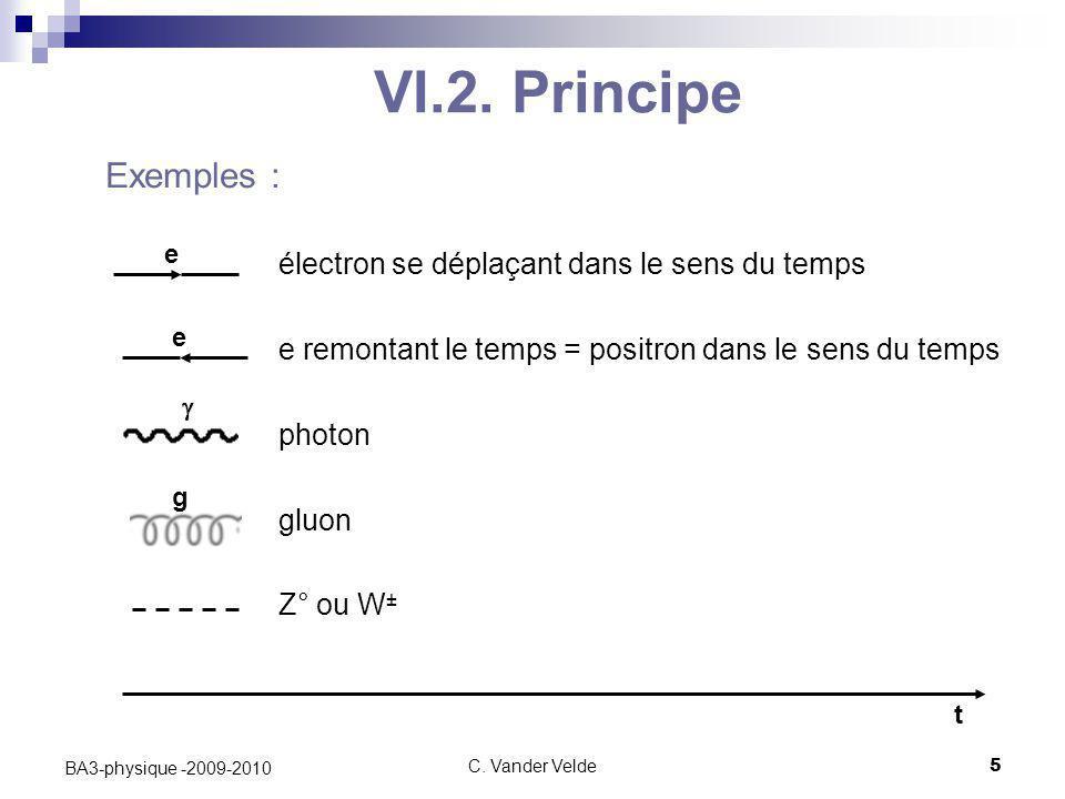 C. Vander Velde5 BA3-physique -2009-2010 VI.2. Principe Exemples : électron se déplaçant dans le sens du temps e remontant le temps = positron dans le