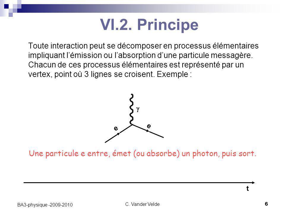 C. Vander Velde6 BA3-physique -2009-2010 VI.2. Principe Toute interaction peut se décomposer en processus élémentaires impliquant l'émission ou l'abso