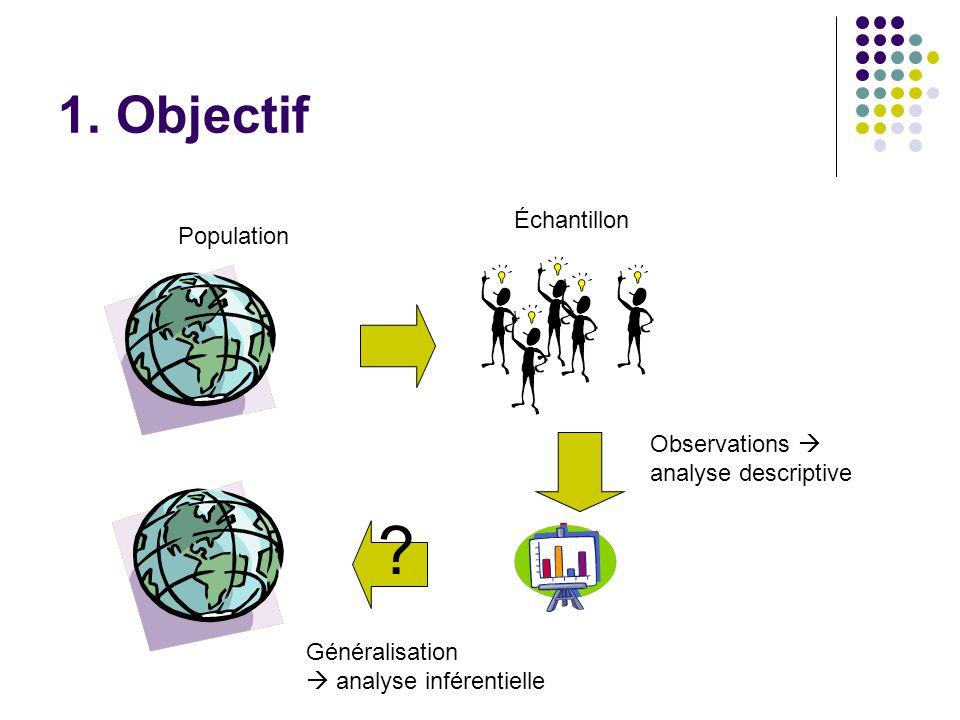 1. Objectif ? Population Échantillon Observations  analyse descriptive Généralisation  analyse inférentielle