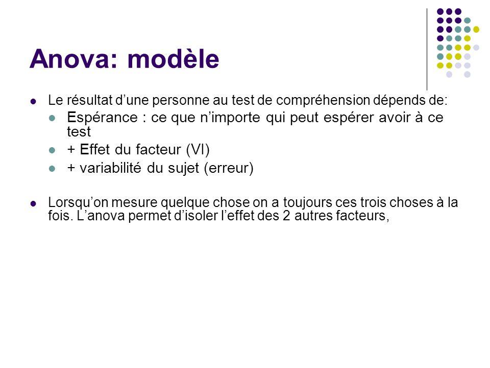 Anova: modèle Le résultat d'une personne au test de compréhension dépends de: Espérance : ce que n'importe qui peut espérer avoir à ce test + Effet du