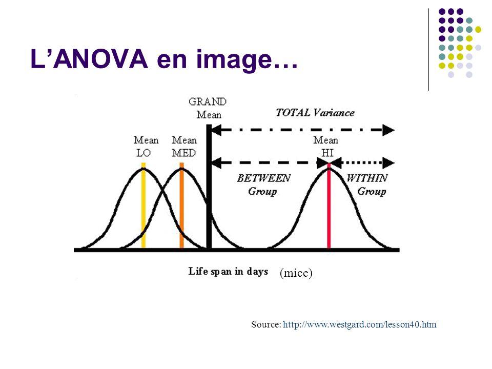 L'ANOVA en image… Source: http://www.westgard.com/lesson40.htm (mice)