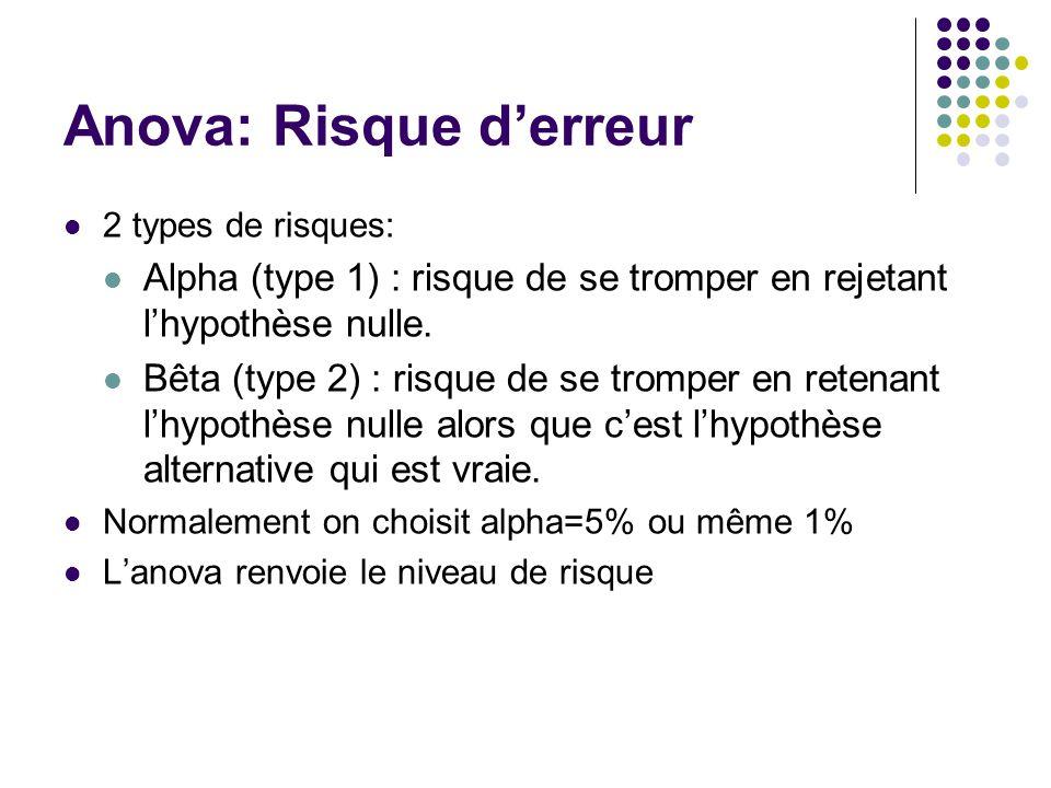 Anova: Risque d'erreur 2 types de risques: Alpha (type 1) : risque de se tromper en rejetant l'hypothèse nulle. Bêta (type 2) : risque de se tromper e