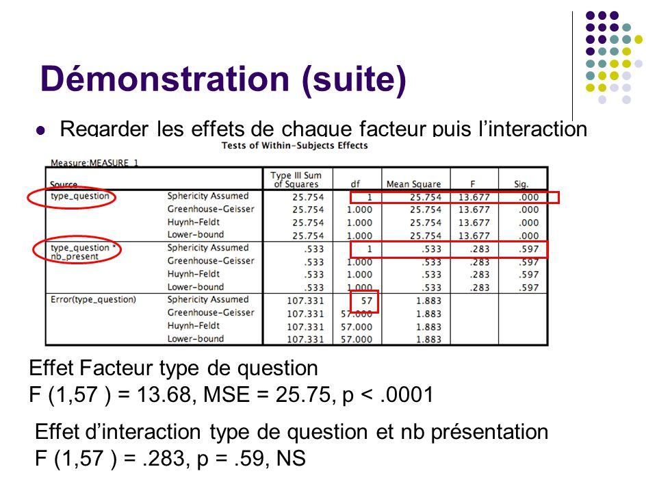 Démonstration (suite) Regarder les effets de chaque facteur puis l'interaction Effet Facteur type de question F (1,57 ) = 13.68, MSE = 25.75, p <.0001