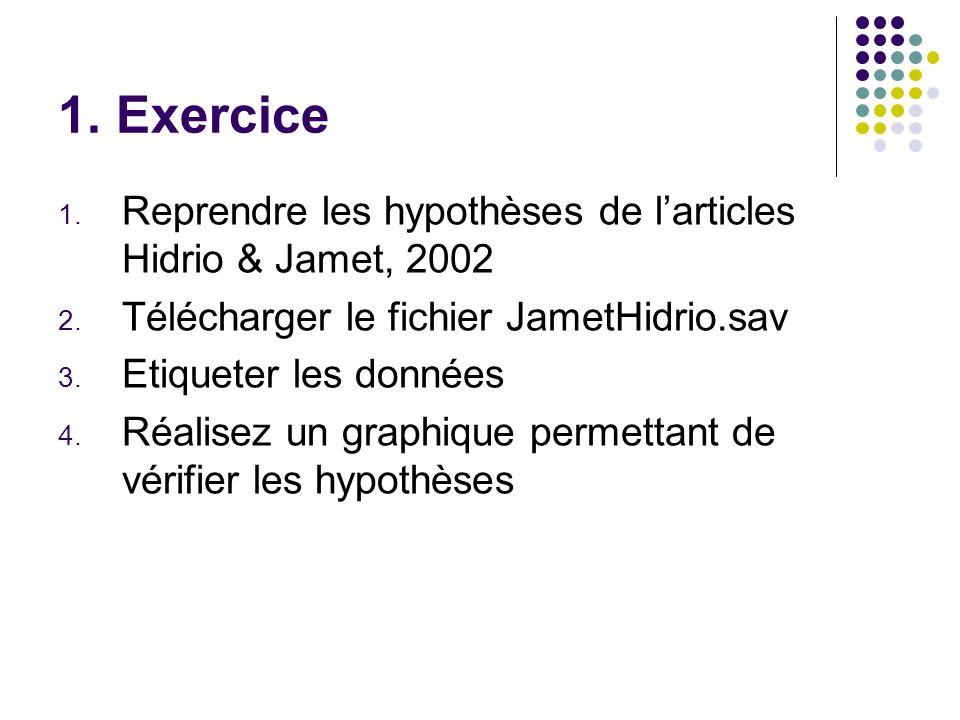 1. Exercice 1. Reprendre les hypothèses de l'articles Hidrio & Jamet, 2002 2. Télécharger le fichier JametHidrio.sav 3. Etiqueter les données 4. Réali