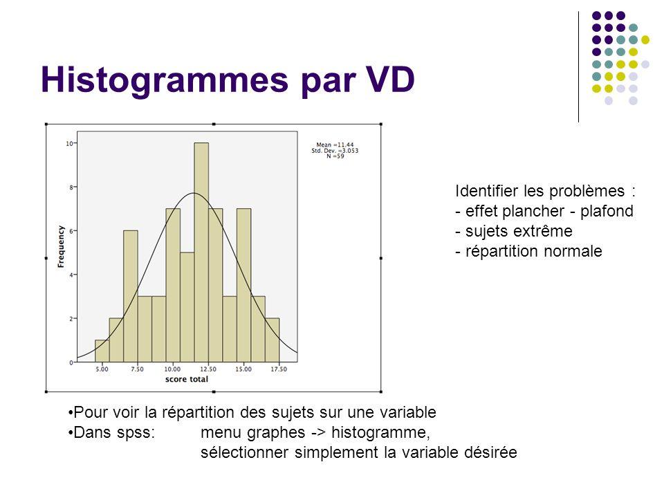 Histogrammes par VD Pour voir la répartition des sujets sur une variable Dans spss: menu graphes -> histogramme, sélectionner simplement la variable d