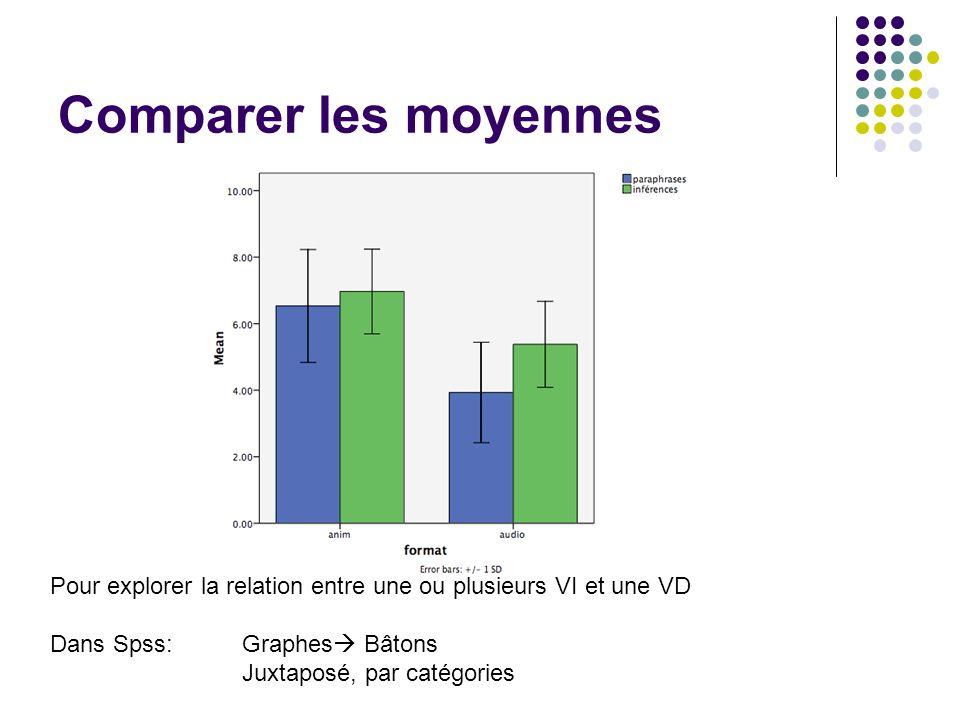 Comparer les moyennes Pour explorer la relation entre une ou plusieurs VI et une VD Dans Spss: Graphes  Bâtons Juxtaposé, par catégories
