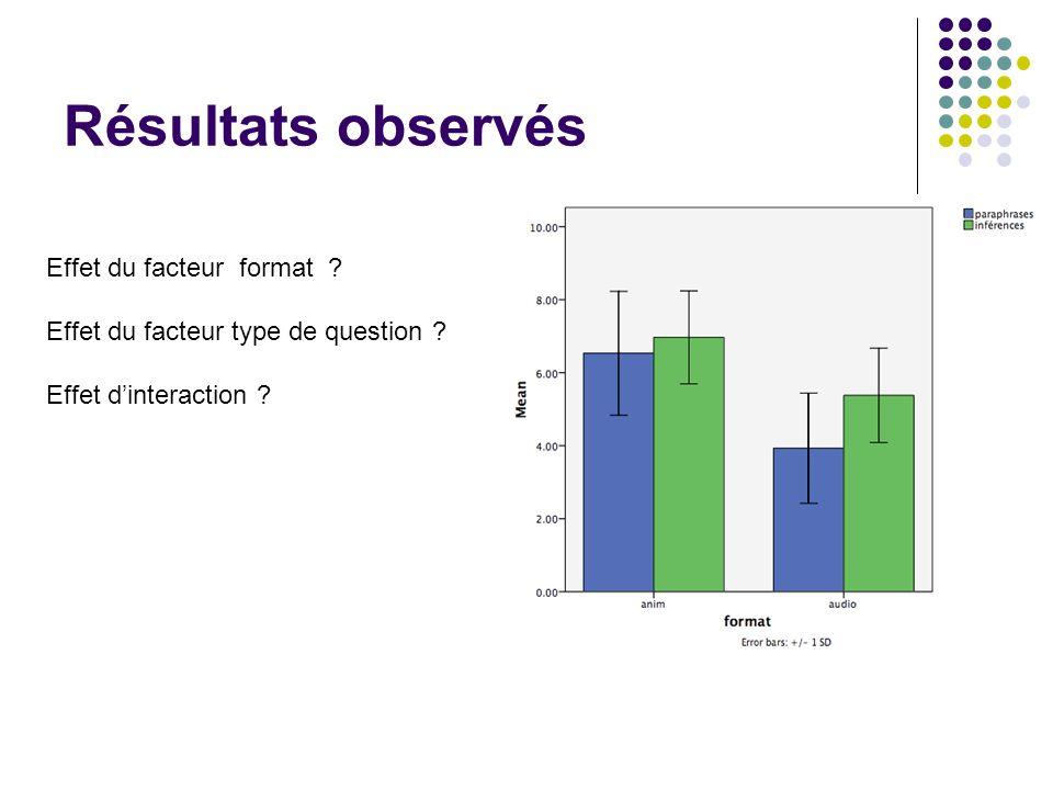 Résultats observés Effet du facteur format ? Effet du facteur type de question ? Effet d'interaction ?