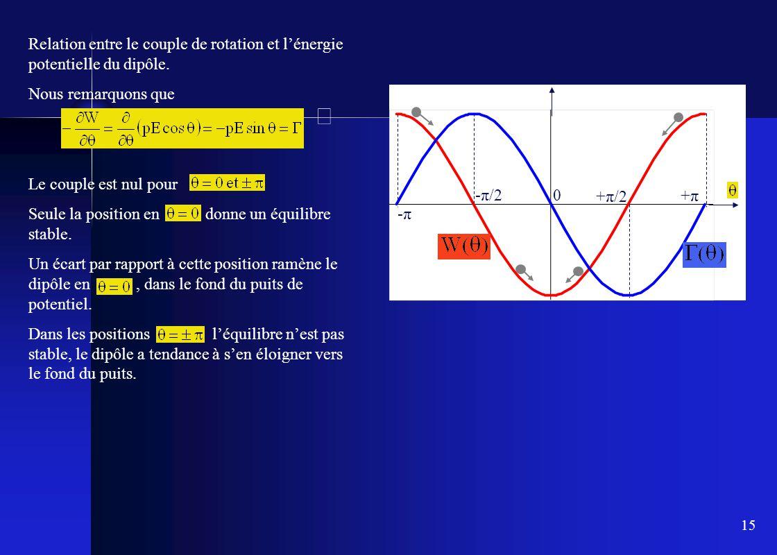 15 Relation entre le couple de rotation et l'énergie potentielle du dipôle. Nous remarquons que Le couple est nul pour Seule la position en donne un é
