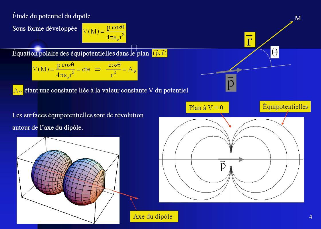 4 Étude du potentiel du dipôle Sous forme développée Équation polaire des équipotentielles dans le plan étant une constante liée à la valeur constante