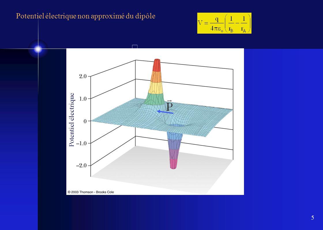 5 Potentiel électrique non approximé du dipôle Potentiel électrique