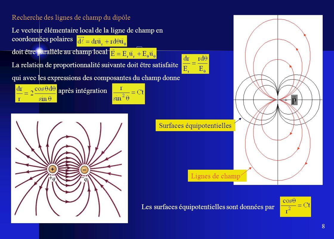 8 Recherche des lignes de champ du dipôle Le vecteur élémentaire local de la ligne de champ en coordonnées polaires doit être parallèle au champ local