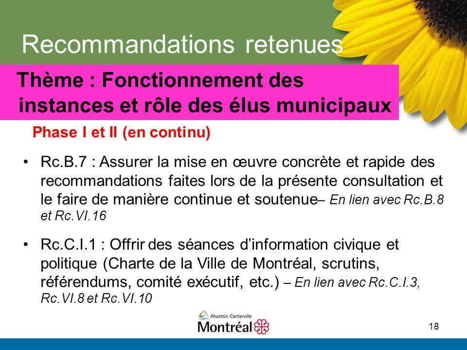 18 Recommandations retenues Phase I et II (en continu) Thème : Fonctionnement des instances et rôle des élus municipaux Rc.B.7 : Assurer la mise en œu