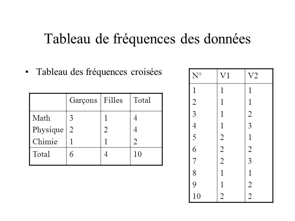 Tableau de fréquences des données Tableau des fréquences croisées GarçonsFillesTotal Math Physique Chimie 321321 121121 442442 Total6410 N°V1V2 1 2 3