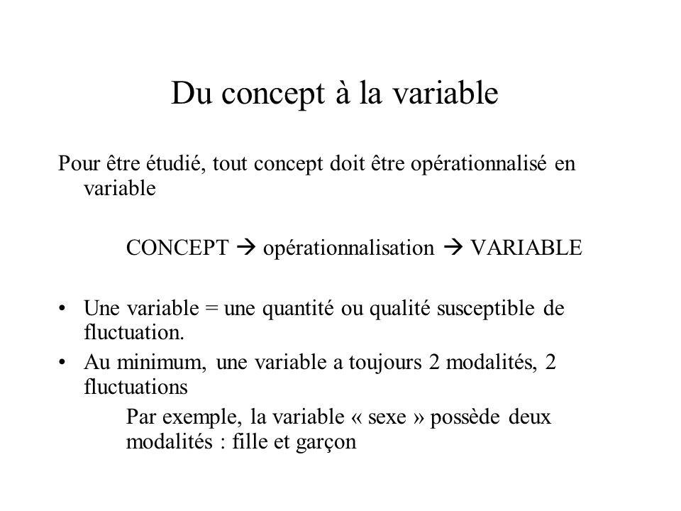 Du concept à la variable Pour être étudié, tout concept doit être opérationnalisé en variable CONCEPT  opérationnalisation  VARIABLE Une variable =