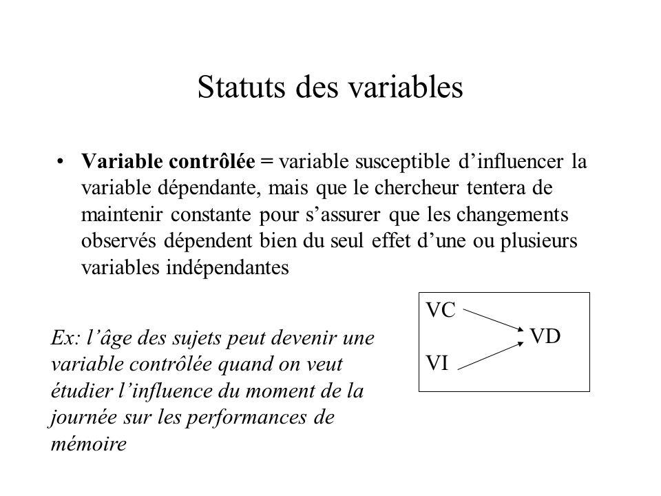 Statuts des variables Variable contrôlée = variable susceptible d'influencer la variable dépendante, mais que le chercheur tentera de maintenir consta