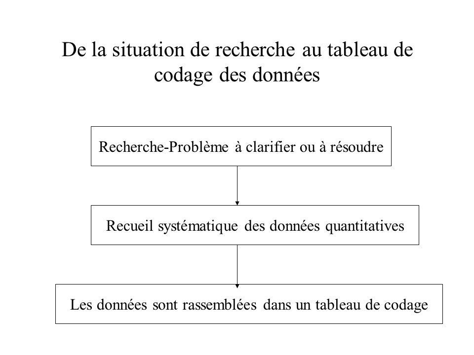 De la situation de recherche au tableau de codage des données Recherche-Problème à clarifier ou à résoudre Recueil systématique des données quantitati