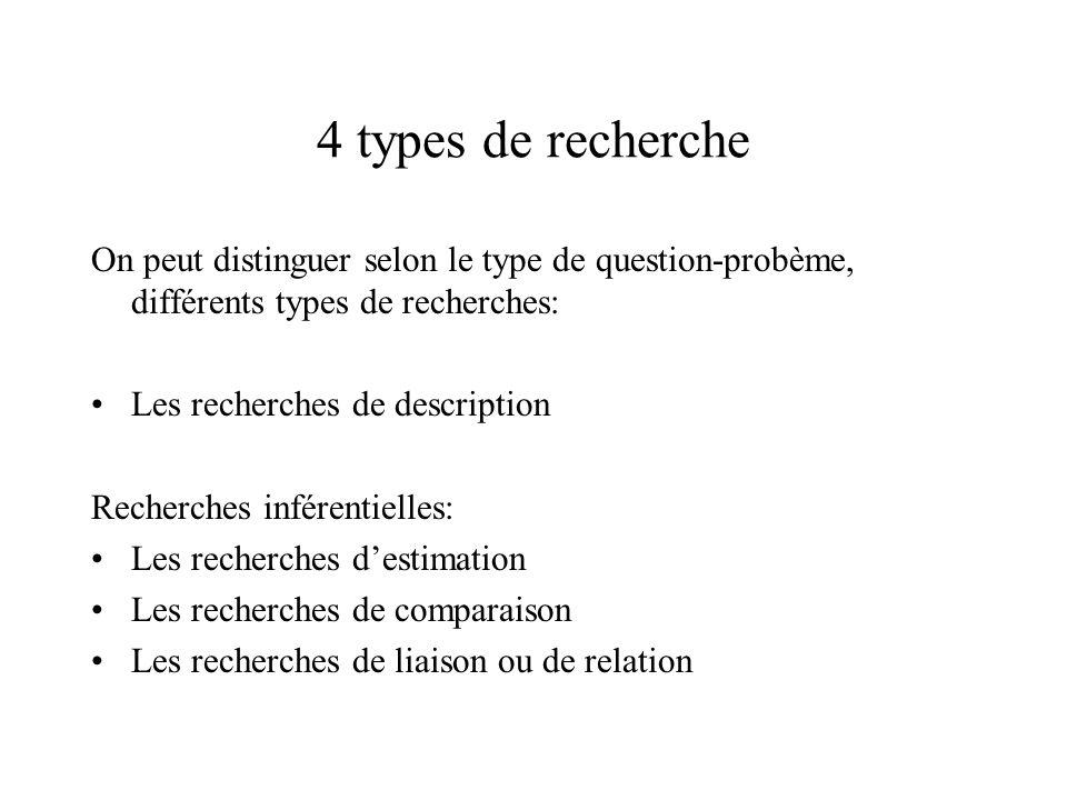4 types de recherche On peut distinguer selon le type de question-probème, différents types de recherches: Les recherches de description Recherches in