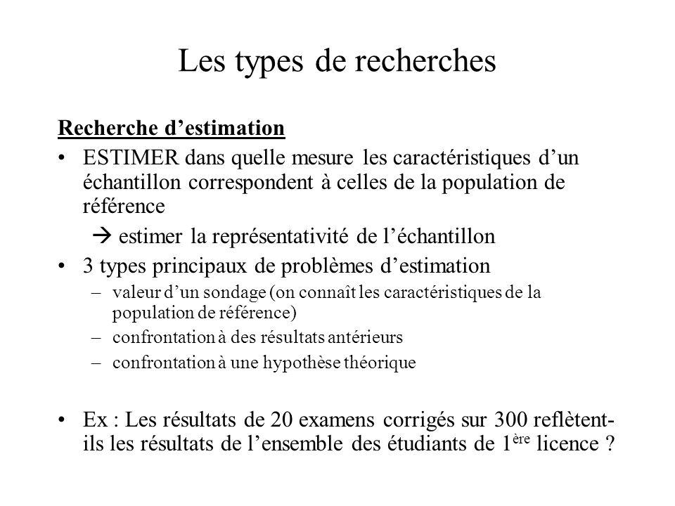 Les types de recherches Recherche d'estimation ESTIMER dans quelle mesure les caractéristiques d'un échantillon correspondent à celles de la populatio