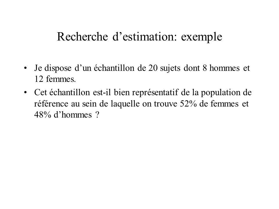 Recherche d'estimation: exemple Je dispose d'un échantillon de 20 sujets dont 8 hommes et 12 femmes. Cet échantillon est-il bien représentatif de la p