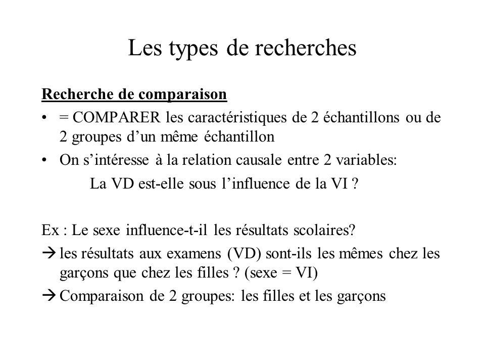 Les types de recherches Recherche de comparaison = COMPARER les caractéristiques de 2 échantillons ou de 2 groupes d'un même échantillon On s'intéress