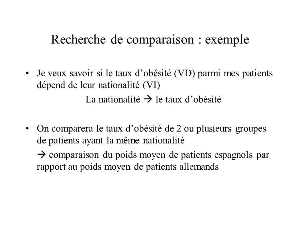Recherche de comparaison : exemple Je veux savoir si le taux d'obésité (VD) parmi mes patients dépend de leur nationalité (VI) La nationalité  le tau