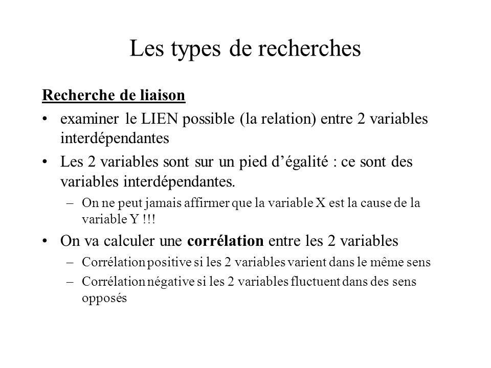 Les types de recherches Recherche de liaison examiner le LIEN possible (la relation) entre 2 variables interdépendantes Les 2 variables sont sur un pi