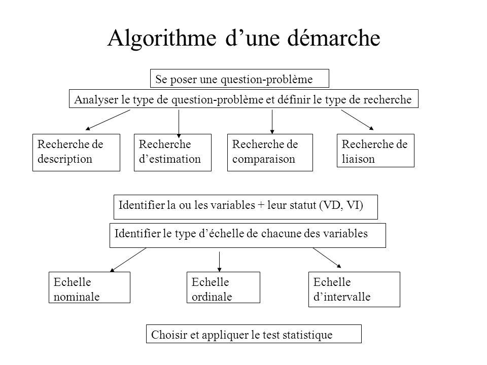 Algorithme d'une démarche Se poser une question-problème Analyser le type de question-problème et définir le type de recherche Recherche de descriptio