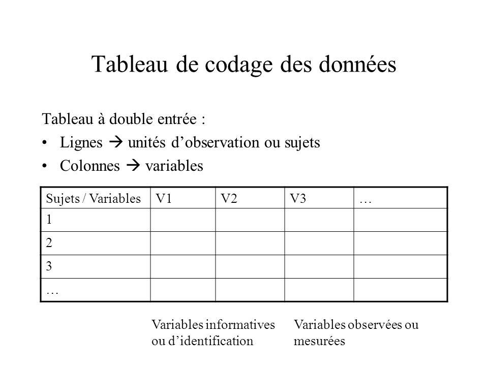 Tableau de codage des données Tableau à double entrée : Lignes  unités d'observation ou sujets Colonnes  variables Sujets / VariablesV1V2V3… 1 2 3 …
