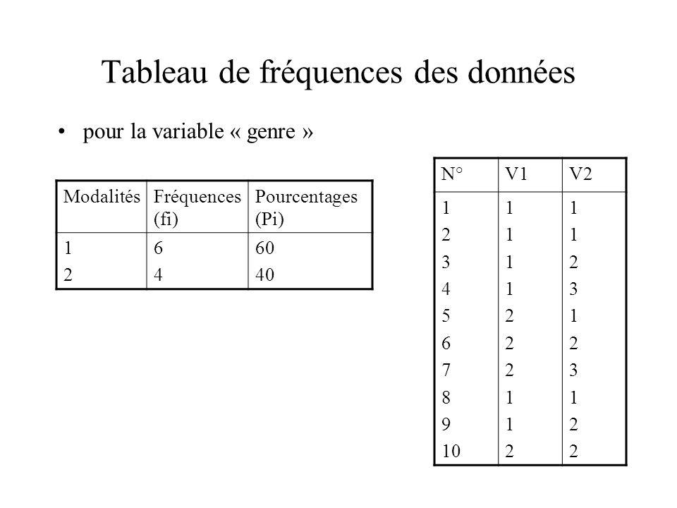 Tableau de fréquences des données pour la variable « genre » ModalitésFréquences (fi) Pourcentages (Pi) 1212 6464 60 40 N°V1V2 1 2 3 4 5 6 7 8 9 10 11