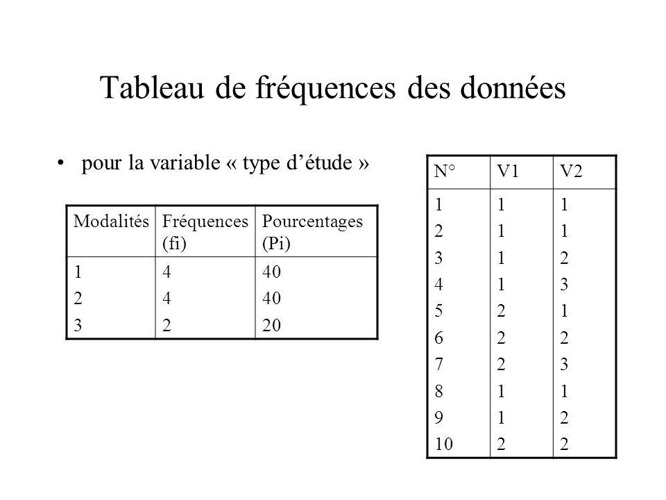 Tableau de fréquences des données pour la variable « type d'étude » ModalitésFréquences (fi) Pourcentages (Pi) 123123 442442 40 20 N°V1V2 1 2 3 4 5 6
