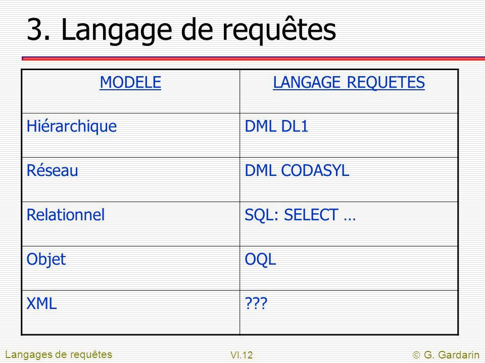 VI.12  G. Gardarin 3. Langage de requêtes Langages de requêtes MODELELANGAGE REQUETES HiérarchiqueDML DL1 RéseauDML CODASYL RelationnelSQL: SELECT …
