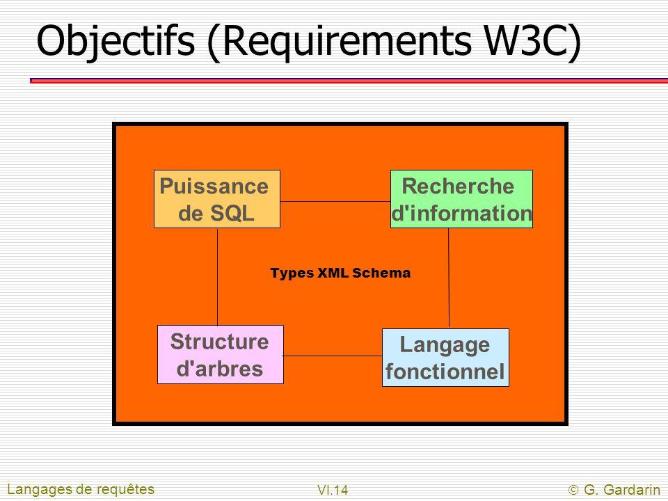 VI.14  G. Gardarin Objectifs (Requirements W3C) Langages de requêtes Types XML Schema Puissance de SQL Structure d'arbres Recherche d'information Lan