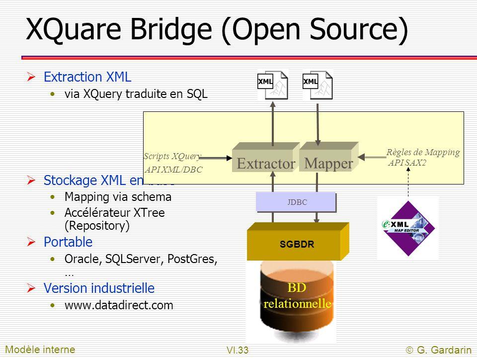 VI.33  G. Gardarin XQuare Bridge (Open Source)  Extraction XML via XQuery traduite en SQL  Stockage XML en base Mapping via schema Accélérateur XTr