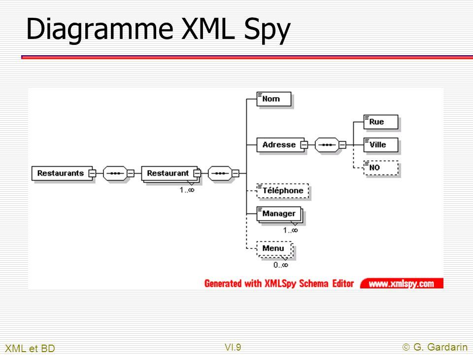 VI.9  G. Gardarin Diagramme XML Spy XML et BD