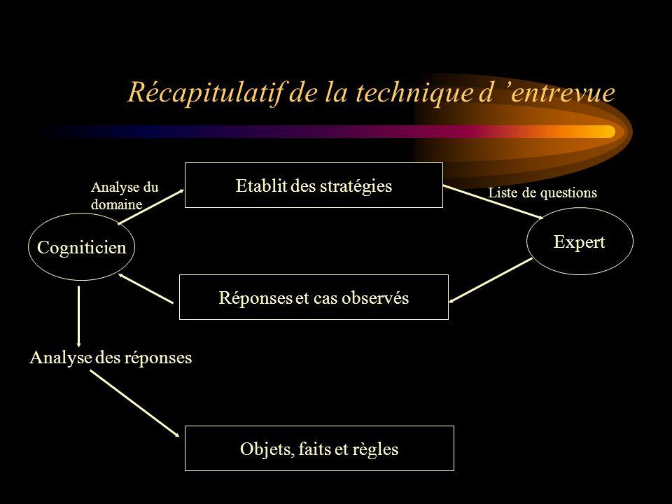 Récapitulatif de la technique d 'entrevue Etablit des stratégies Réponses et cas observés Objets, faits et règles Cogniticien Expert Analyse des répon