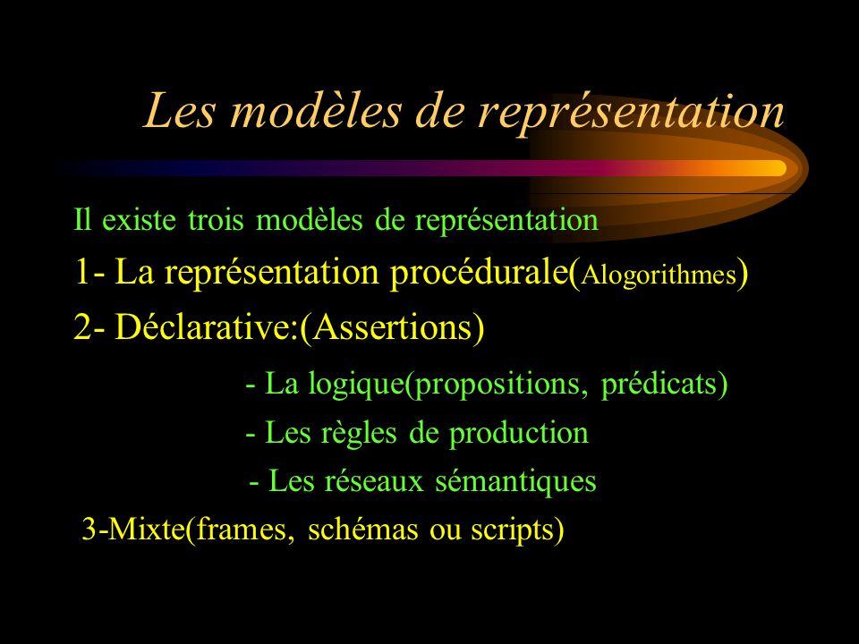 Les modèles de représentation Il existe trois modèles de représentation 1- La représentation procédurale( Alogorithmes ) 2- Déclarative:(Assertions) -