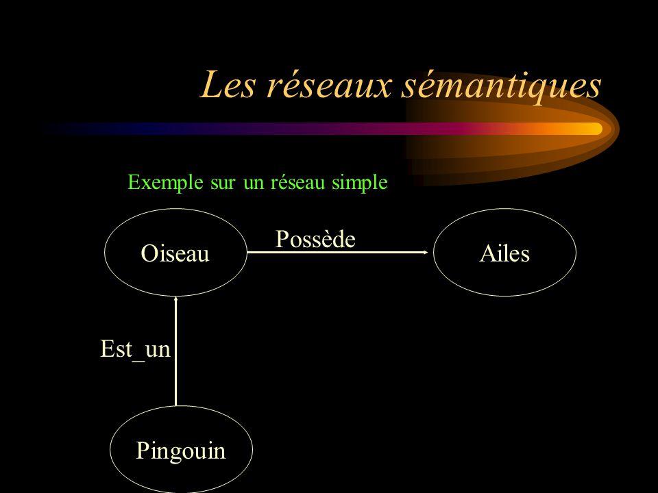 Les réseaux sémantiques Ailes Pingouin Oiseau Est_un Possède Exemple sur un réseau simple
