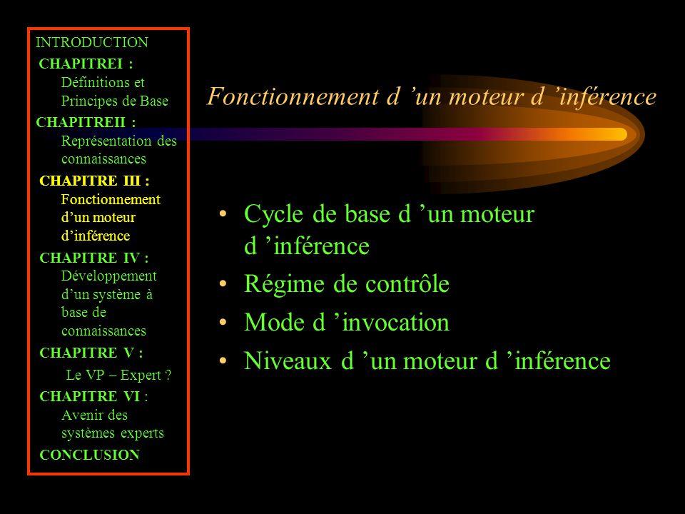 Fonctionnement d 'un moteur d 'inférence INTRODUCTION CHAPITREI : Définitions et Principes de Base CHAPITREII : Représentation des connaissances CHAPI