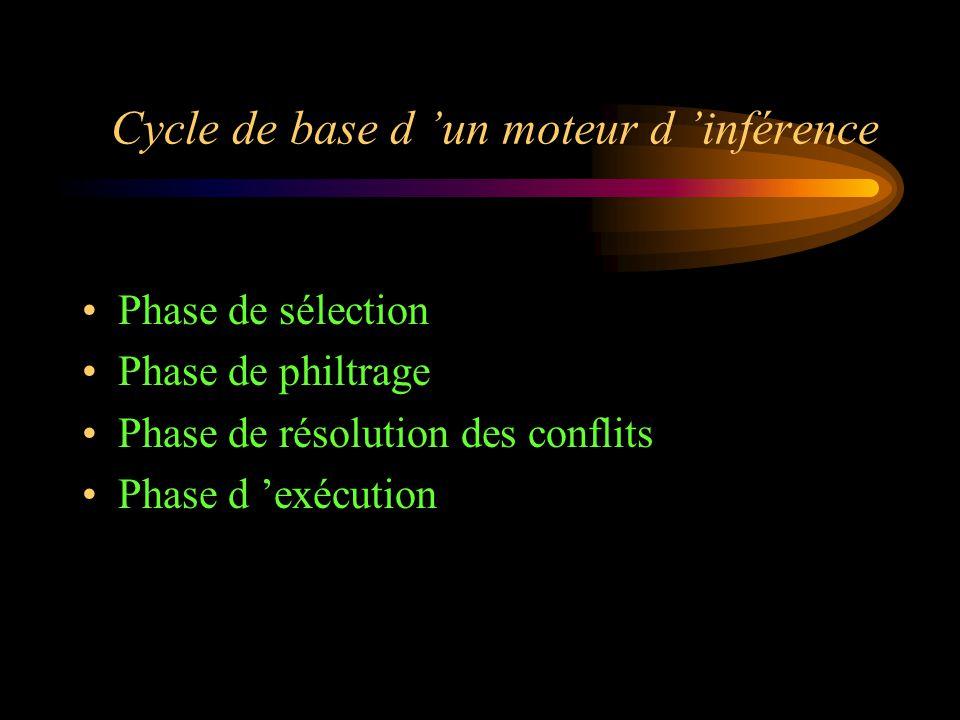 Cycle de base d 'un moteur d 'inférence Phase de sélection Phase de philtrage Phase de résolution des conflits Phase d 'exécution
