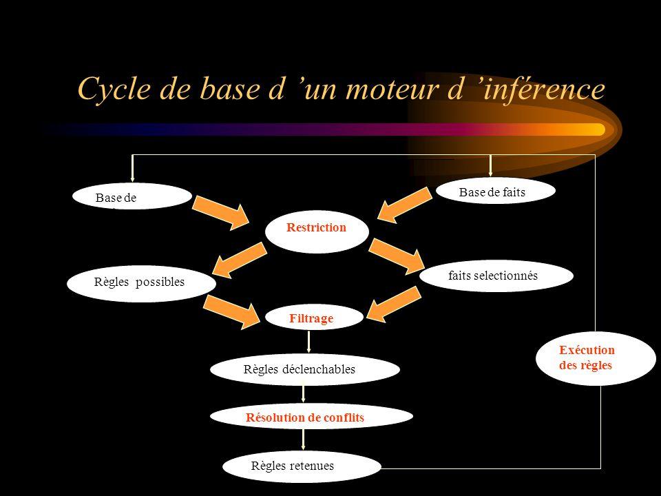 Cycle de base d 'un moteur d 'inférence Base de faits Restriction Règles possibles faits selectionnés Filtrage Règles déclenchables Règles retenues Ré