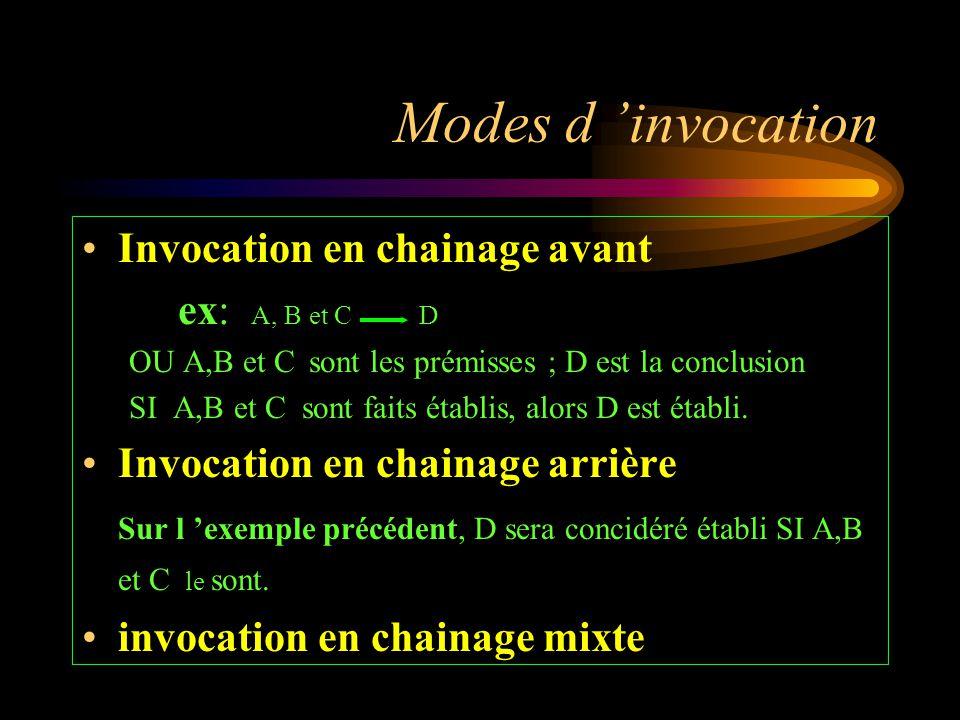 Modes d 'invocation Invocation en chainage avant ex: A, B et C D OU A,B et C sont les prémisses ; D est la conclusion SI A,B et C sont faits établis,