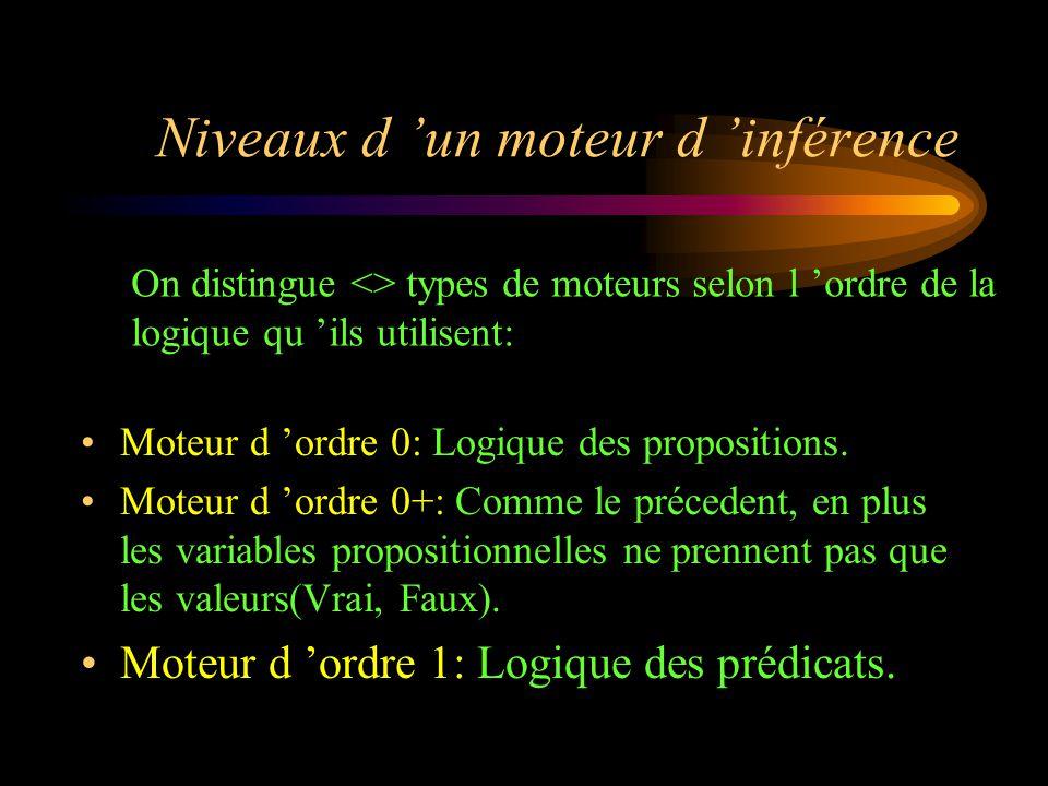 Niveaux d 'un moteur d 'inférence Moteur d 'ordre 0: Logique des propositions. Moteur d 'ordre 0+: Comme le précedent, en plus les variables propositi