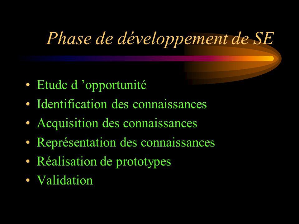 Phase de développement de SE Etude d 'opportunité Identification des connaissances Acquisition des connaissances Représentation des connaissances Réal