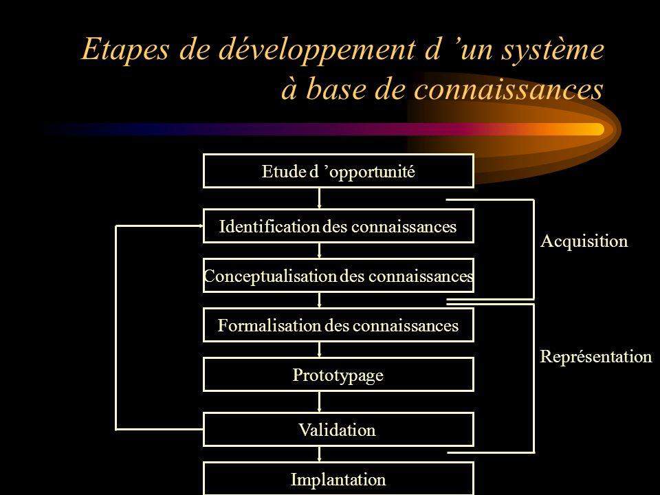 Etapes de développement d 'un système à base de connaissances Etude d 'opportunité Identification des connaissances Conceptualisation des connaissance
