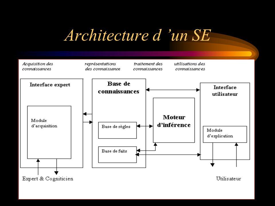 Conclusion INTRODUCTION CHAPITREI : Définitions et Principes de Base CHAPITREII : Représentation des connaissances CHAPITRE III : Fonctionnement d'un moteur d'inférence CHAPITRE IV : Développement d'un système à base de connaissances CHAPITRE V : Le VP – Expert .