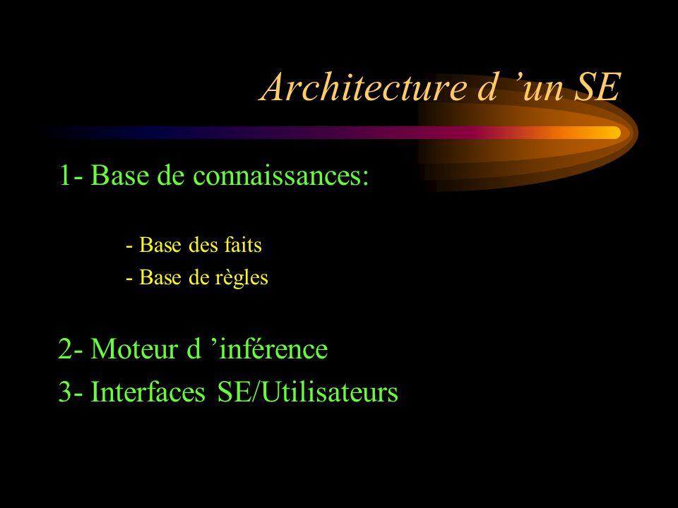 1- Base de connaissances: - Base des faits - Base de règles 2- Moteur d 'inférence 3- Interfaces SE/Utilisateurs