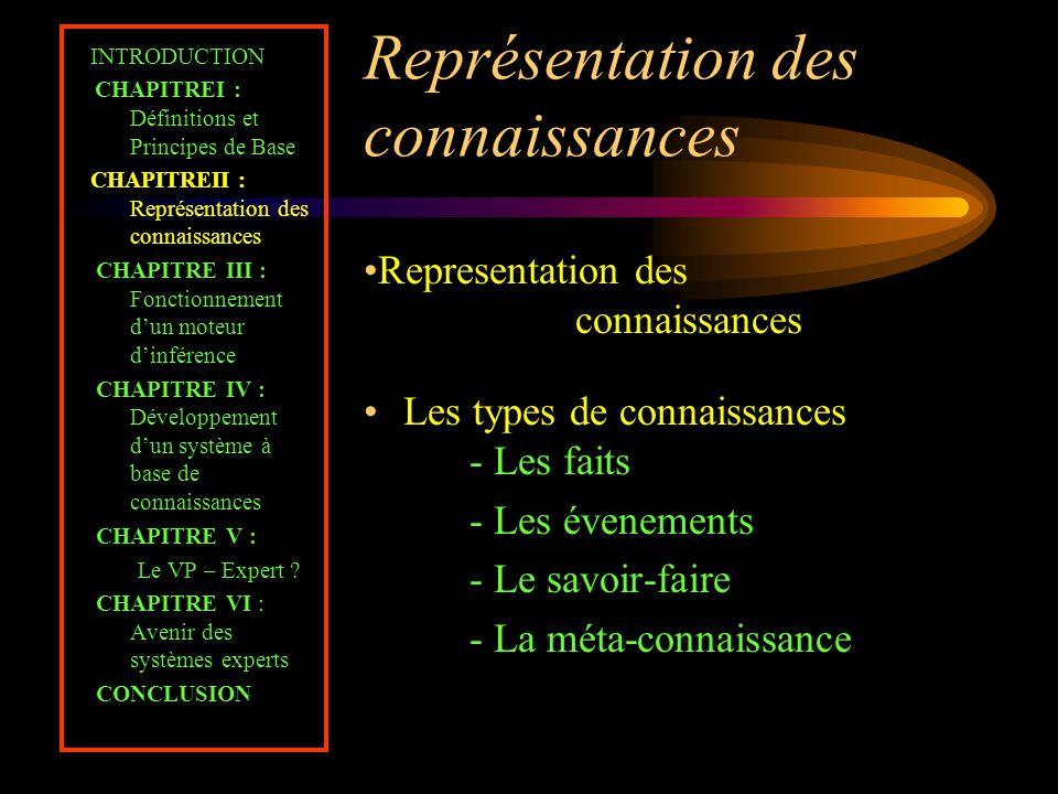Représentation des connaissances INTRODUCTION CHAPITREI : Définitions et Principes de Base CHAPITREII : Représentation des connaissances CHAPITRE III
