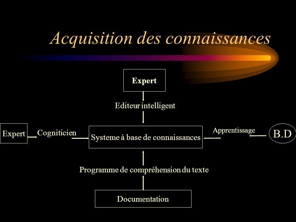 Les méthodes d 'acquisition des connaissances 1- Acquisition empirique 2- Acquisition semi-automatique 3- Acquisition automatique - à partir d 'une base de données - à partir d 'un document écrit
