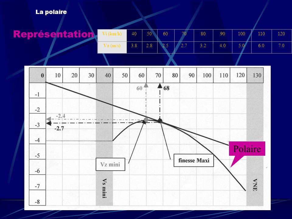 Représentation La polaire Polaire Vi (km/h)405060708090100110120 Vz (m/s)3.82.82.52.73.24.05.06.07.0